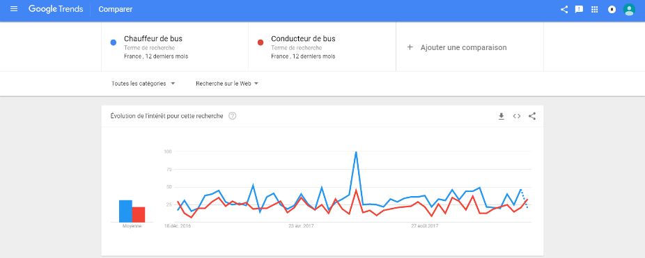 Google Trends - intitulé chauffeur de bus ou conducteur de bus.png