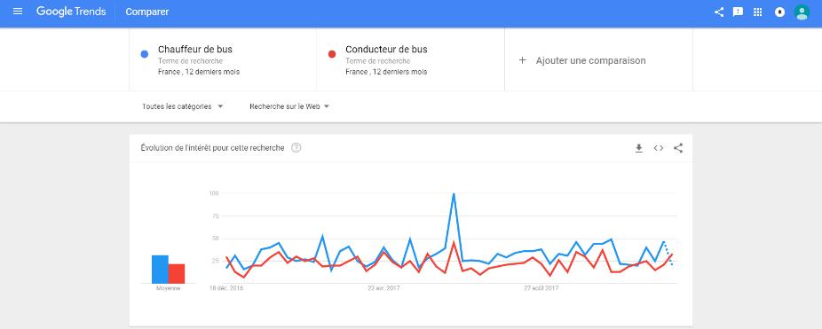 Google Trends - intitulé chauffeur de bus ou conducteur de bus.png