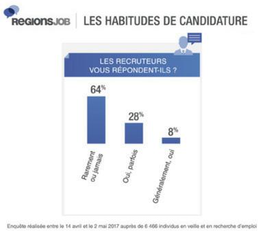 RegionsJob habitude de candidature
