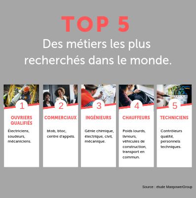 TOP 5 des métiers les plus recherchés dans le monde