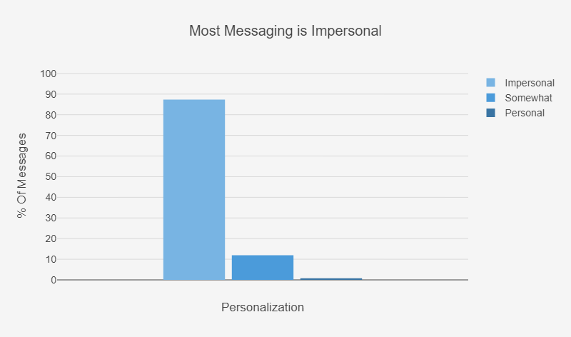 pourcentage-message-personnalise-1