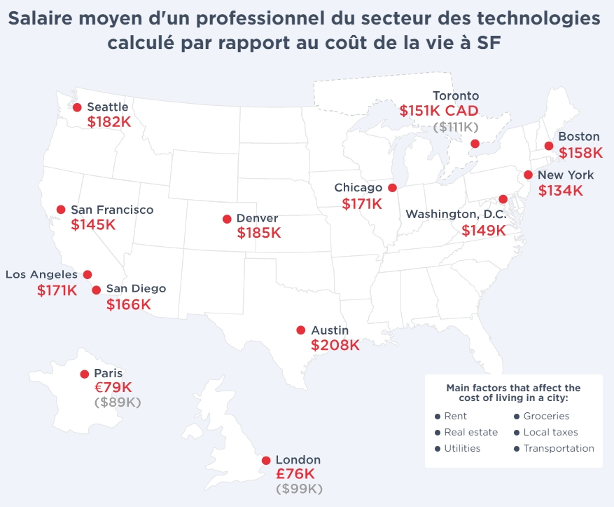 rapport-hired-salaire-developpeur-1