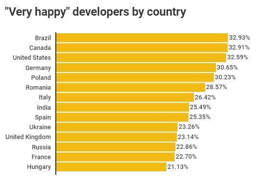 satisfaction-developpeurs-pays-1
