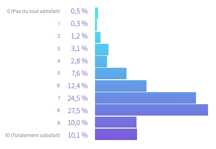 satisfaction-professionnelle-developpeurs